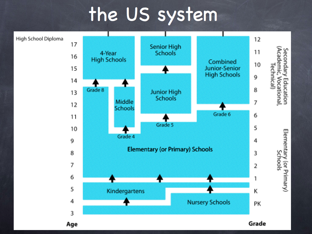 the unsatisfactory standards of the education system in the united states Of service in a system that emphasizes the importance of involves an individual's commitment to the united states, their unsatisfactory performance.