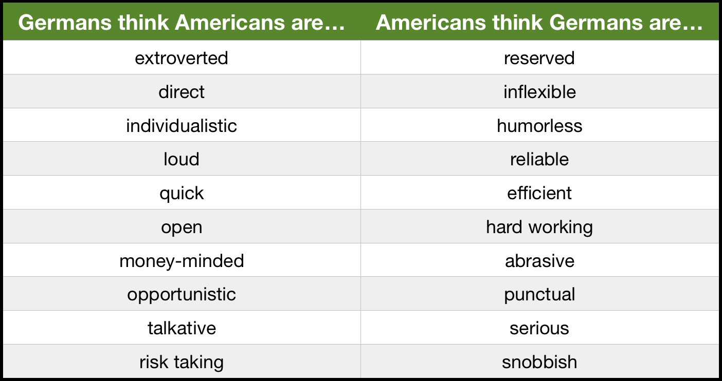 the various things i had to adjust to american culture If you come from a cultural background that differs greatly from that of the united states, the behavior of americans may be very strange, annoying, or even upsetting to you at first following is a guide to american cultural traits and values , which will help you to understand the meanings and intentions of the things.