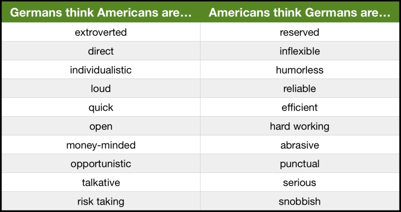 Germans:Americans are