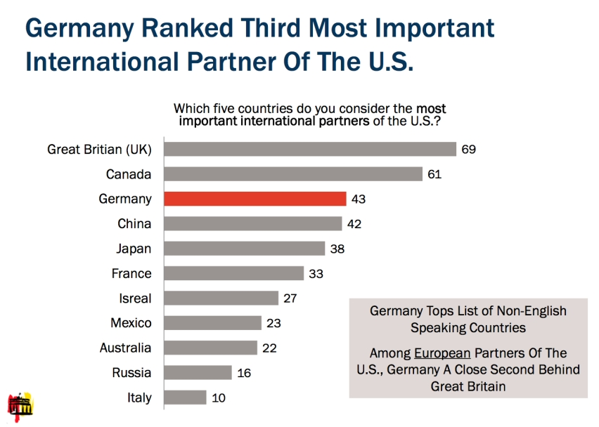 """Which 5 countries do you consider the most important international partners for the U.S.?"""