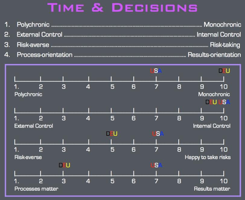 CultureCompass.TimeDecision