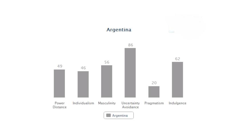 Argentina data