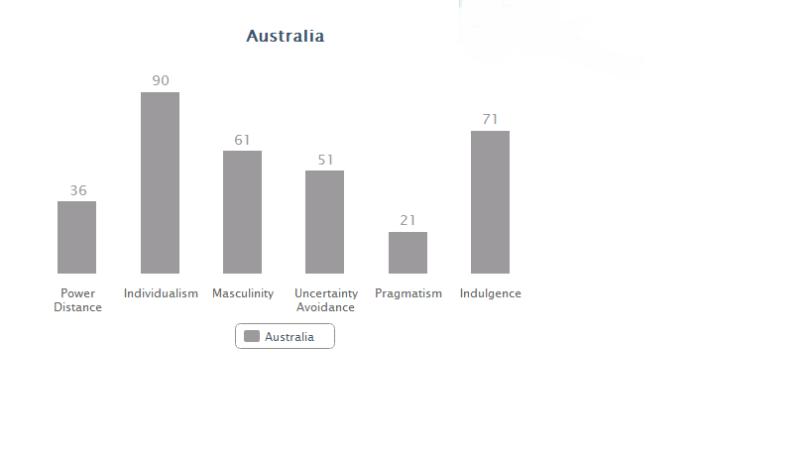Australia data