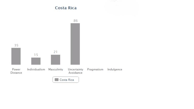 Costa Rica data