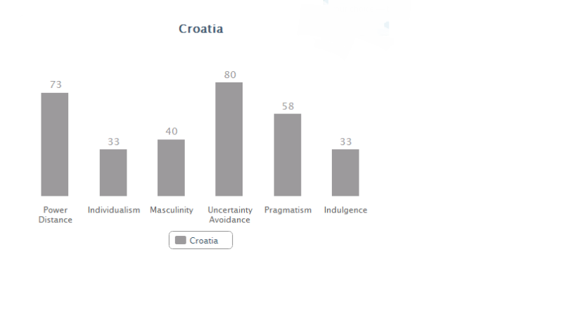 Croatia data