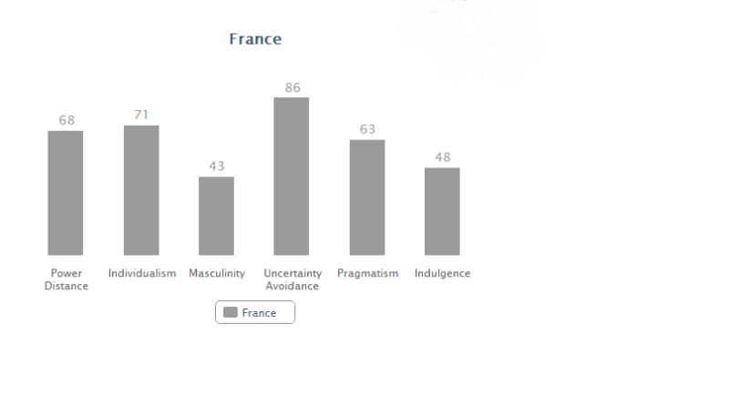 France data