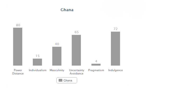 Ghana data