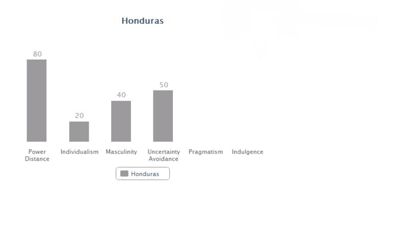 Honduras data
