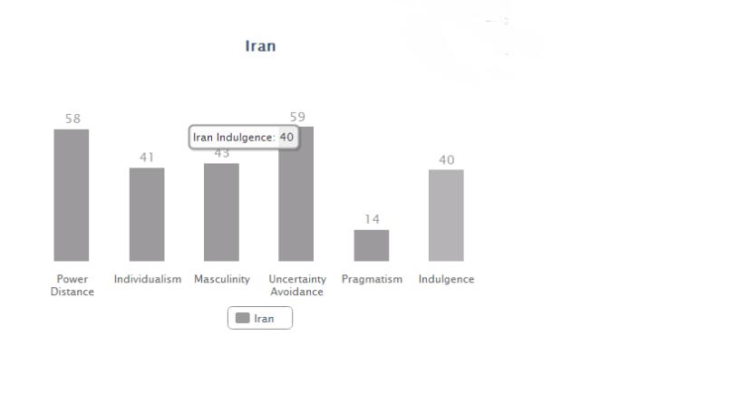 Iran data