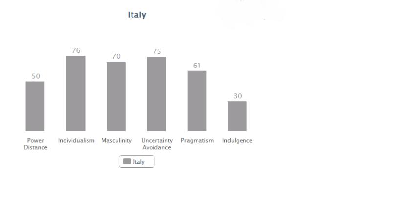 Italy data