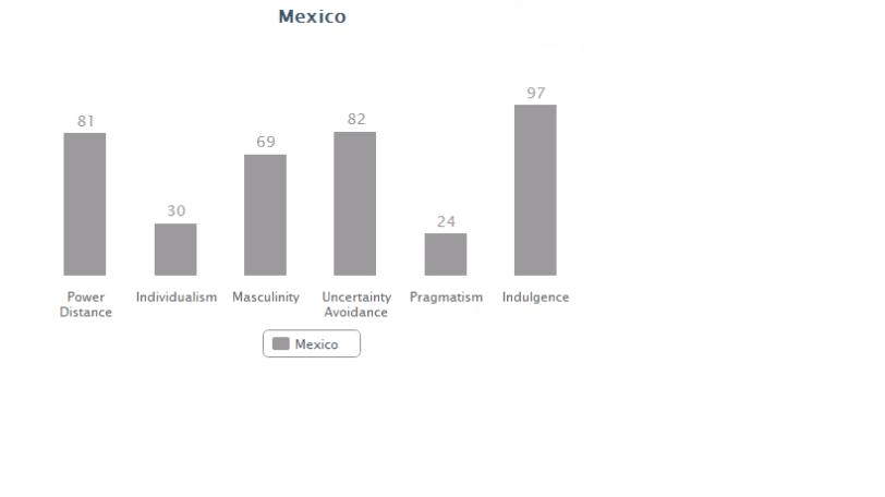 Mexico data
