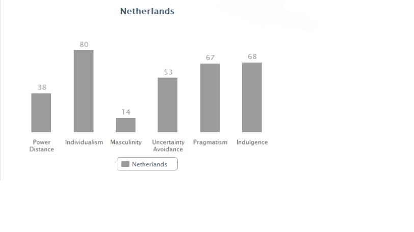 Netherlands data