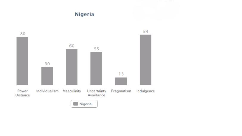 Nigeria data