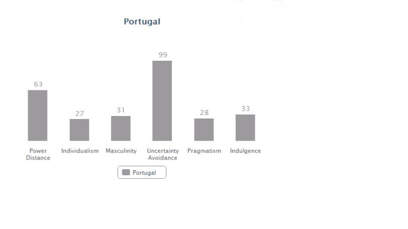 Portugal data