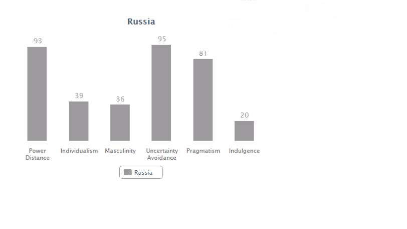 Russia data
