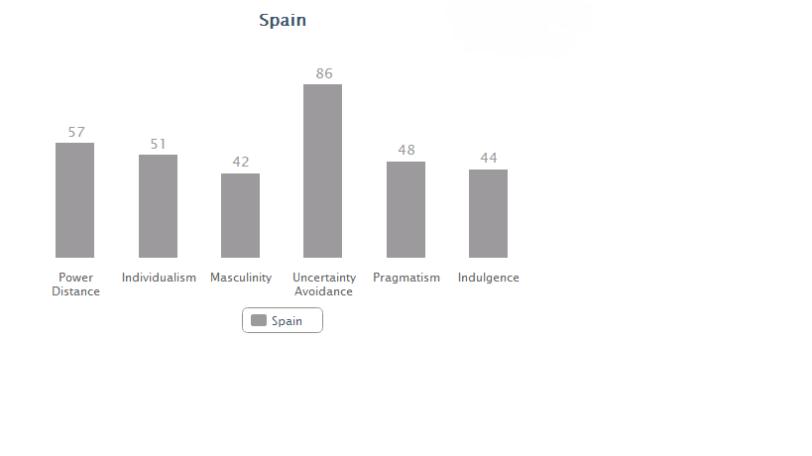 Spain data