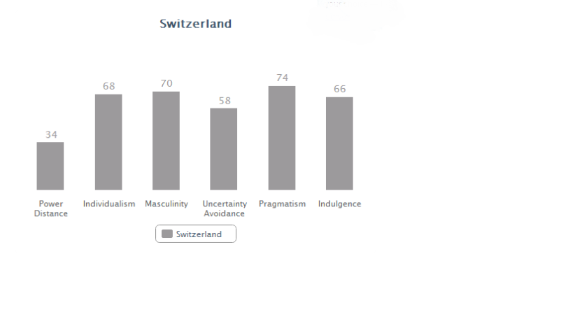 Switzerland data