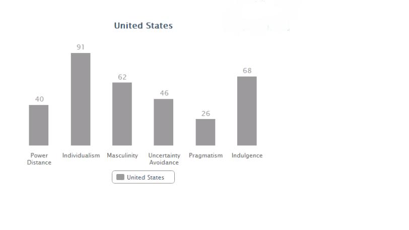 USA data